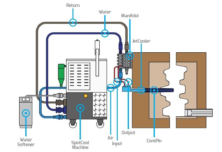 solución de refrigeración de fundición Jet Cooler