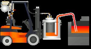 Molten aluminium filling system manufacturer