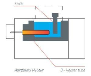 Horizontal aluminium heater