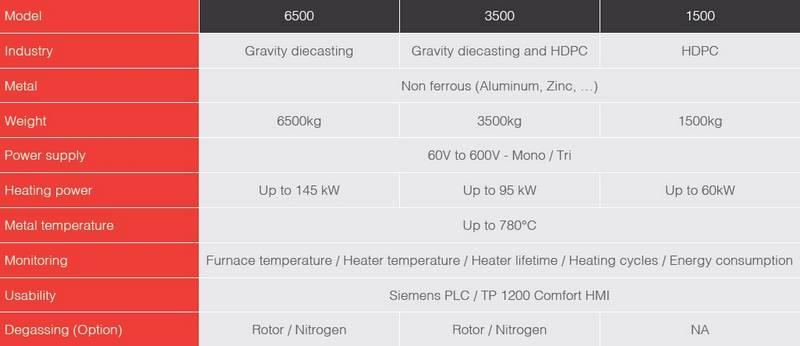 aluminium holding furnace Al Clean specifications